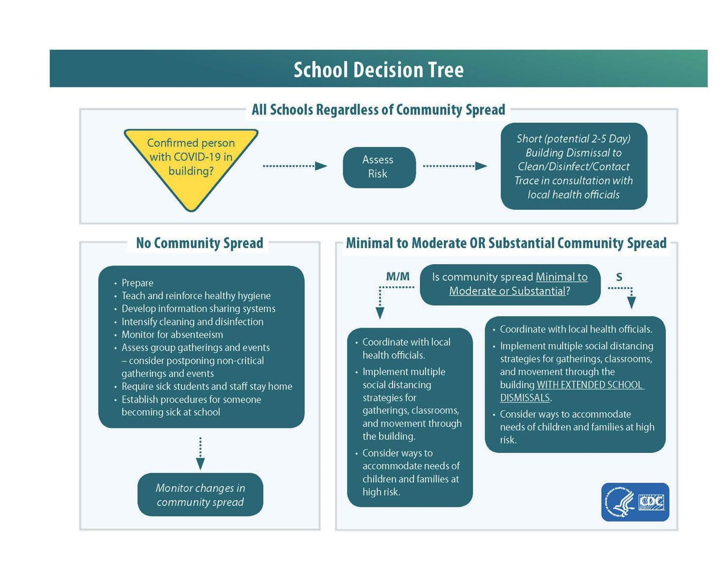 CDC School Closure Flow Chart
